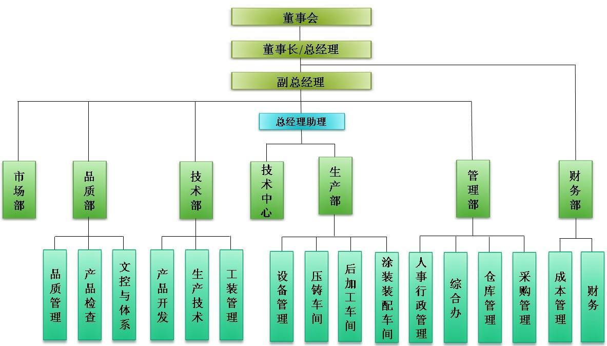 电梯企业组织架构